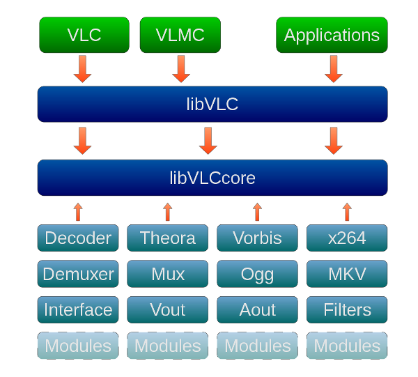 libVLC dev stack