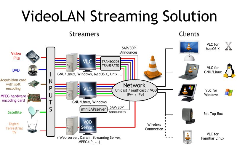 The cross-platform streaming solution - VideoLAN