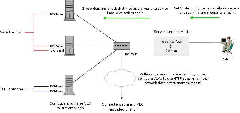 VideoLAN Manager - Documentation - VideoLAN
